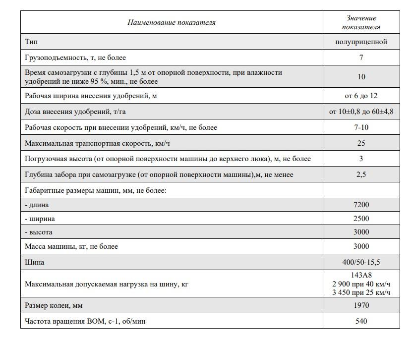 Машины для внесения жидких органических удобрений МВЖУ-7